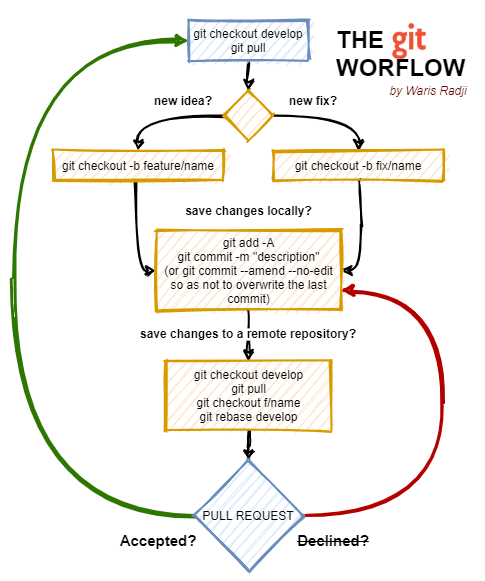 My Git Workflow